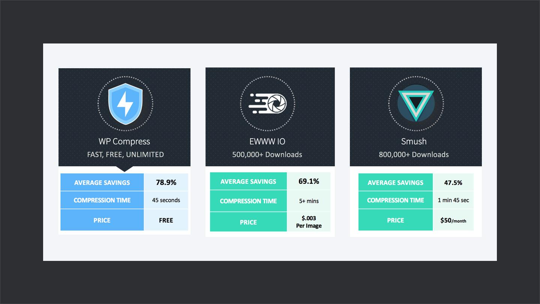 Comparison-of-WPCompress