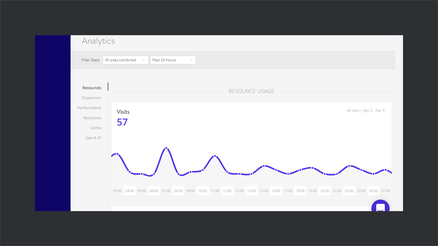 Kinsta-Analytics-Visits