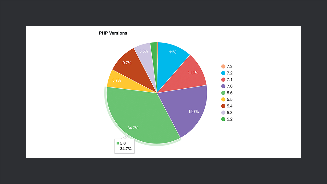 Php Stats Thedevcouple