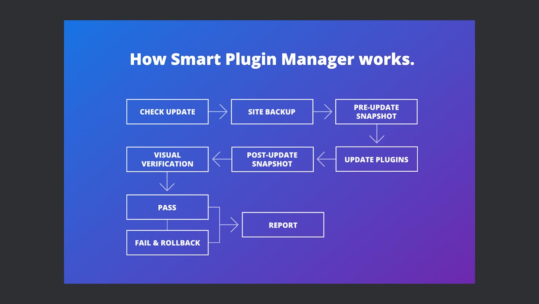 Wp Engine Smart Plugin Manager Working